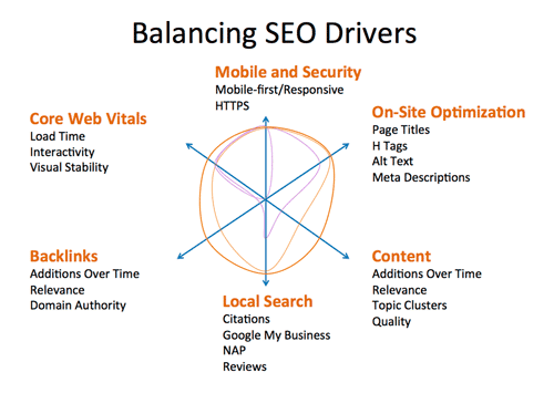 Balancing SEO ranking factors how to rank higher on google searches
